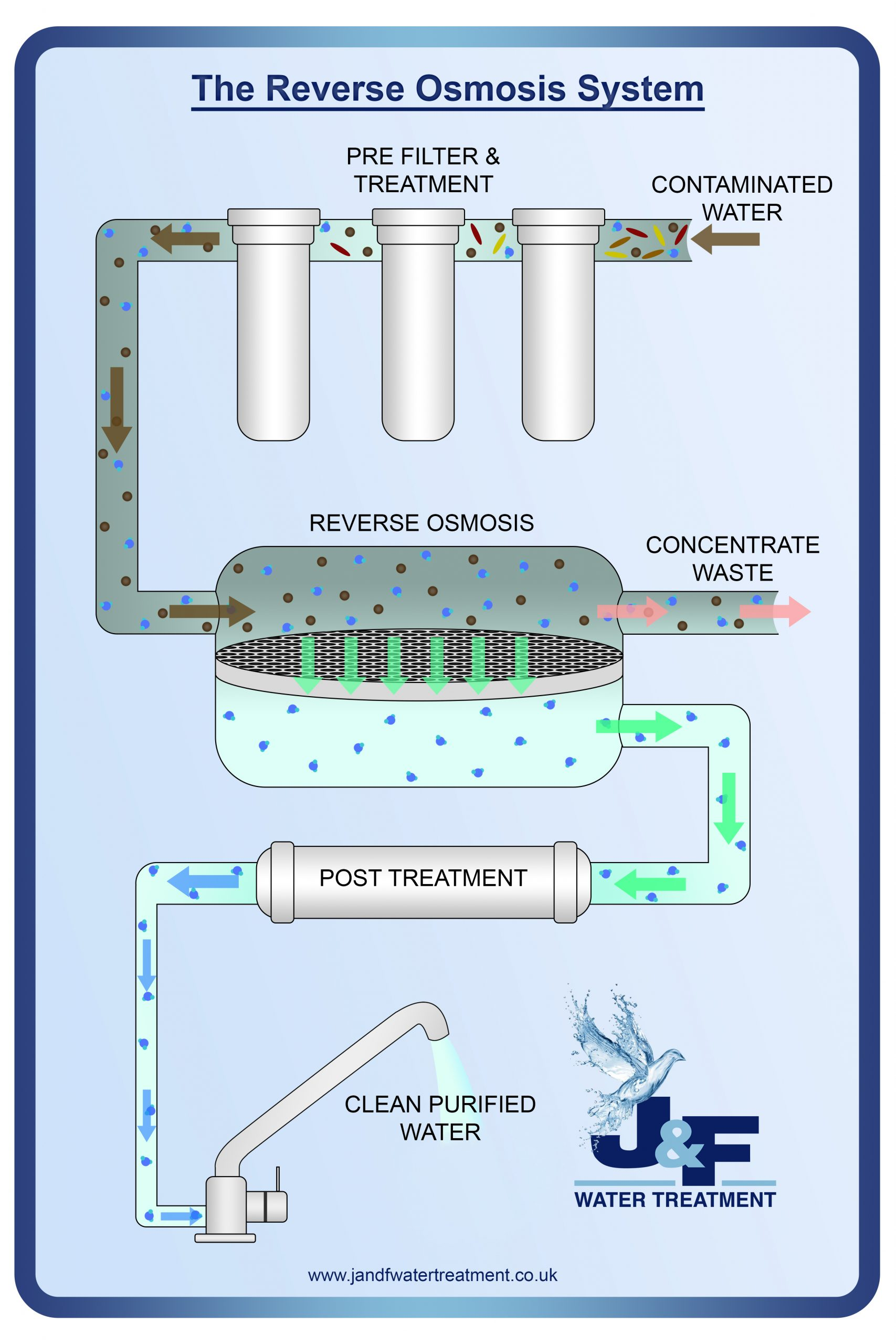 Reverse Osmosis Products List